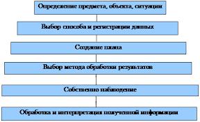 Доклад Виды наблюдения в социально психологическом исследовании Этапы исследования методом наблюдения
