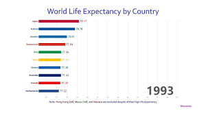 Top 10 Country Life Expectancy Ranking History 1960 2016