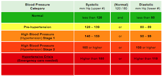 Hypertension Reference Chart