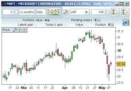 microsoft stock charts stock market charts comparison of line bar and candlestick charts