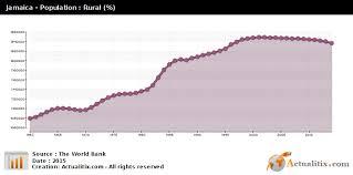 Jamaica Population Chart Jamaica Population Rural Total 2016