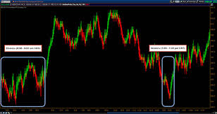 3 Simple Tools For Trading The Futures Markets See It Market