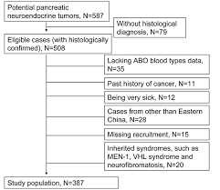 Oncotarget Association Between Abo Blood Types And