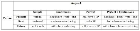 Tenses What And Why They Are Important Amanda Shofner