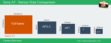 Sony Alpha Comparison Chart Sony Alpha A7 Review And Specs