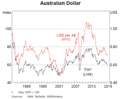 Us Aud Exchange Rate Chart The Exchange Rate And The Reserve Banks Role In The Foreign