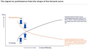 Oil Contango Chart Oil Etfs In Demand But Beware Of The Contango Trap