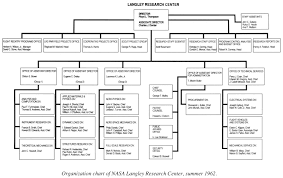 Applied Materials Organization Chart 50 Abiding Langley Organization Chart