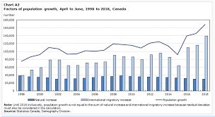 Canada Population Growth Chart Provincial Population About To Hit The 5 Million Mark
