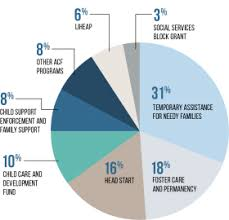 Budgeting Pie Chart Budget Administration For Children And Families