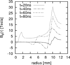 Stream The Wire Azimuthal Component Of The Magnetic Field Along A Chord Extending