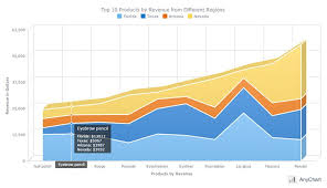 3d Charts In Html5 Stacked 3d Area Chart Javascript Html5 Products Sales