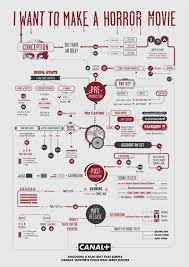 50 Design Inspirations for 8 types of Infographic