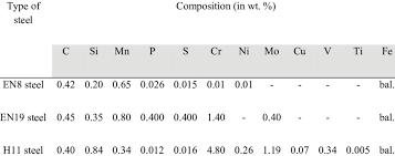 En19 Material Hardness Chart Chemical Composition Of En8 En19 And H11 Steels Download
