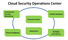 Guidance For Setting Up A Cloud Security Operations Center