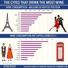 These Cities Drink The Most Wine Chart Vinepair