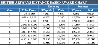 British Airways Miles Chart The British Airways Avios Award Chart Guide Redemption
