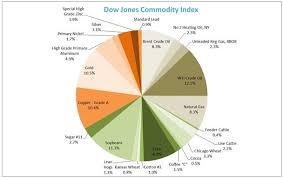 Dow Jones Commodity Index Wins Independence S P Dow Jones