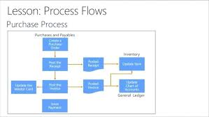 Cash And Internal Control True Cash Receipts Process Flow Chart