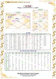 Janma Patrika Vedic Astrology Kundali English Hindi Marathi