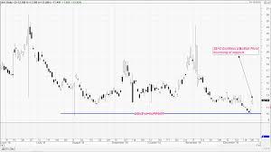 Xvi Asx 200 Vix Index 29 12 2016 The Chart Technician