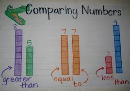 Decomposing Numbers Anchor Chart Math 3 2d Ordering And Comparing Numbers Lessons Tes Teach