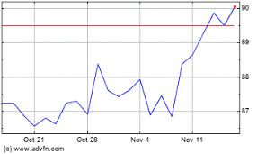 Sandoz Stock Chart Novartiss Sandoz To Appeal Erelzi Patent Case In Us