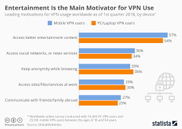 Vpn Compare Chart Chart Entertainment Is The Main Motivator For Vpn Use