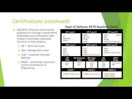 Navigating Cybersecurity Certificates Certifications And