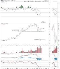 Dwti Chart Crb Index Update Rambus Chartology