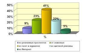 Отчёт по преддипломной практике в турфирме Топ  Похожие посты
