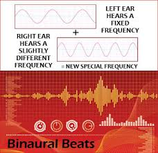 Binaural Frequency Chart Getting To Know Binaural Beats Peaceful Audio