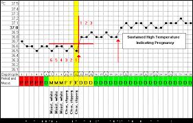 Basal Body Temp Chart Celsius Basal Temperature During Pregnancy Women Health Info Blog