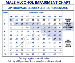Alcohol Metabolism Chart Beer Alcohol Level Chart Dui Alcohol Level Chart