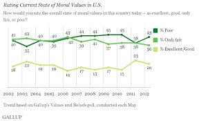 americans negativity about u s moral values inches back up