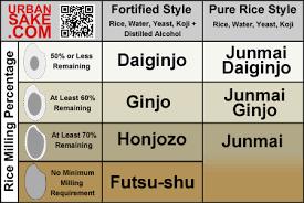 Sake Classification Chart Jolladormatha Sake 101 Devour The Blog Cooking Channel