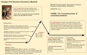 Macbeth Plot Chart The Renaissance Alecs English Iv Website