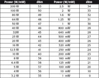 Dbm Vs Watts Chart Dbm To Watt Chart Dbm To Voltage Conversion Chart