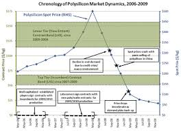 Polysilicon Price Chart 2017 Agoracom Small Cap Investment Hpq Silicon Resources Inc