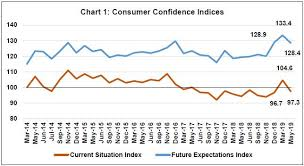 Confidence Index Chart Reserve Bank Of India Publications