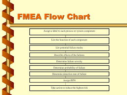 Fmea Ppt Download