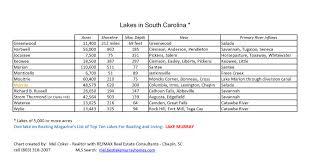 Lake Murray Sc Blog Lakes In South Carolina Comparison
