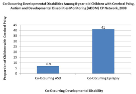 Cerebral Palsy Growth Chart Data And Statistics For Cerebral Palsy Cdc