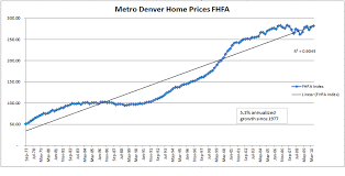 Is Now A Good Time To Buy A Denver Home