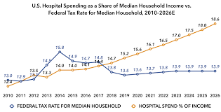Irs Payment Chart 2018 In 2018 The Average Family Paid More To Hospitals Than To
