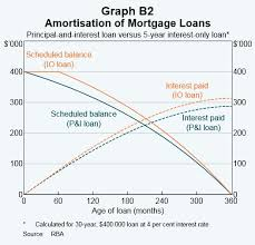 Interest Only Loan Calculation Interest Only Mortgages Are Australias Sub Prime