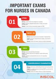 Sample Questions Nursing Jurisprudence Exam Resume Examples