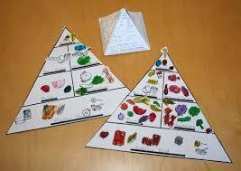 Food Pyramid Project Creating And Educating Food Pyramids
