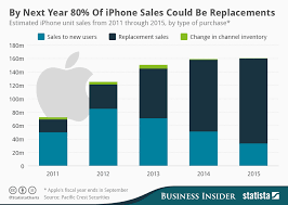 Chart Of Iphone Sales Chart By Next Year 80 Of Iphone Sales Could Be