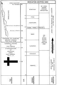 Comparison Chart Letters To The Seven Churches Of Revelation Revelation Commentaries Precept Austin